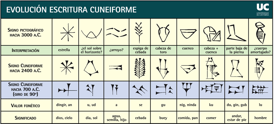evolucion-escritura-cuneiforme